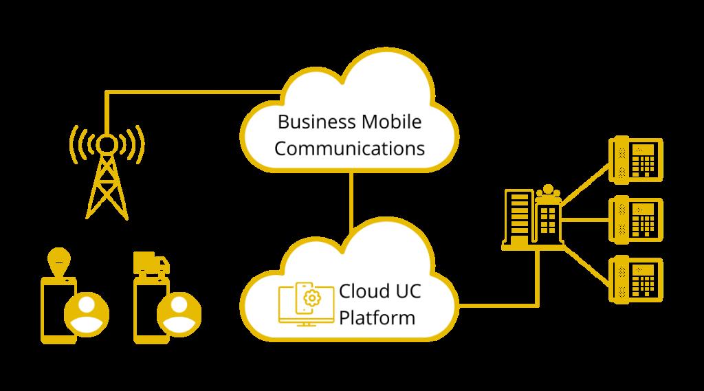 Cloud UC Platform Functionality Diagram